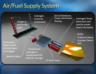 Air/Fuel Supply System