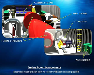 Engine Room Components